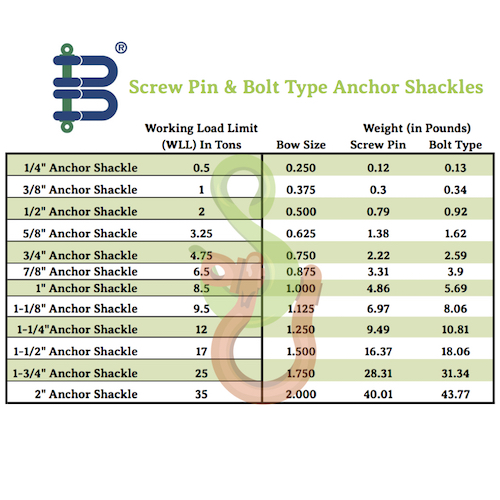 "1-1/4"" Galvanized Bolt Type Anchor Shackle - Van Beest"